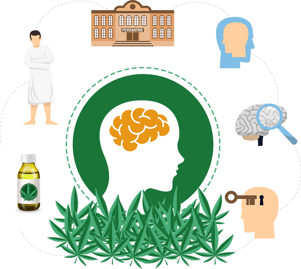 Cannabis & Mental Health - Get Connected - UK's #1 resource for dual  diagnosis