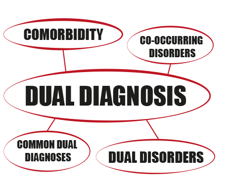 Other names for dual diagnosis